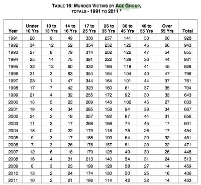2011 Chicago Murder Analysis - 2011-Murder-Report.pdf 2016-01-01 05-45-07